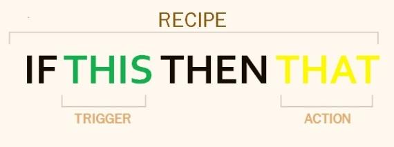 IFTTT Recipe
